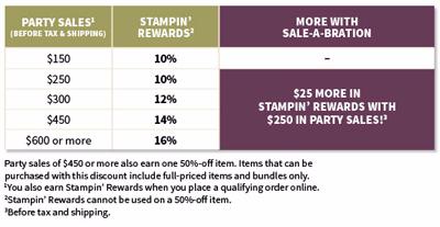2016 Sale-a-Bration Stampin' Rewards Chart Dawn Olchefske #dostamping #stampinup