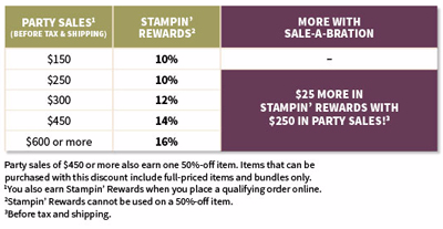 2016 Sale-a-Bration Stampin' Rewards Chart Dawn Olchefske #dostamping #stampinup