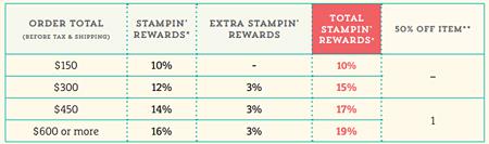 10-9 thru 11-9 2015 Extra Stampin' Rewards #stampinup #dostamping